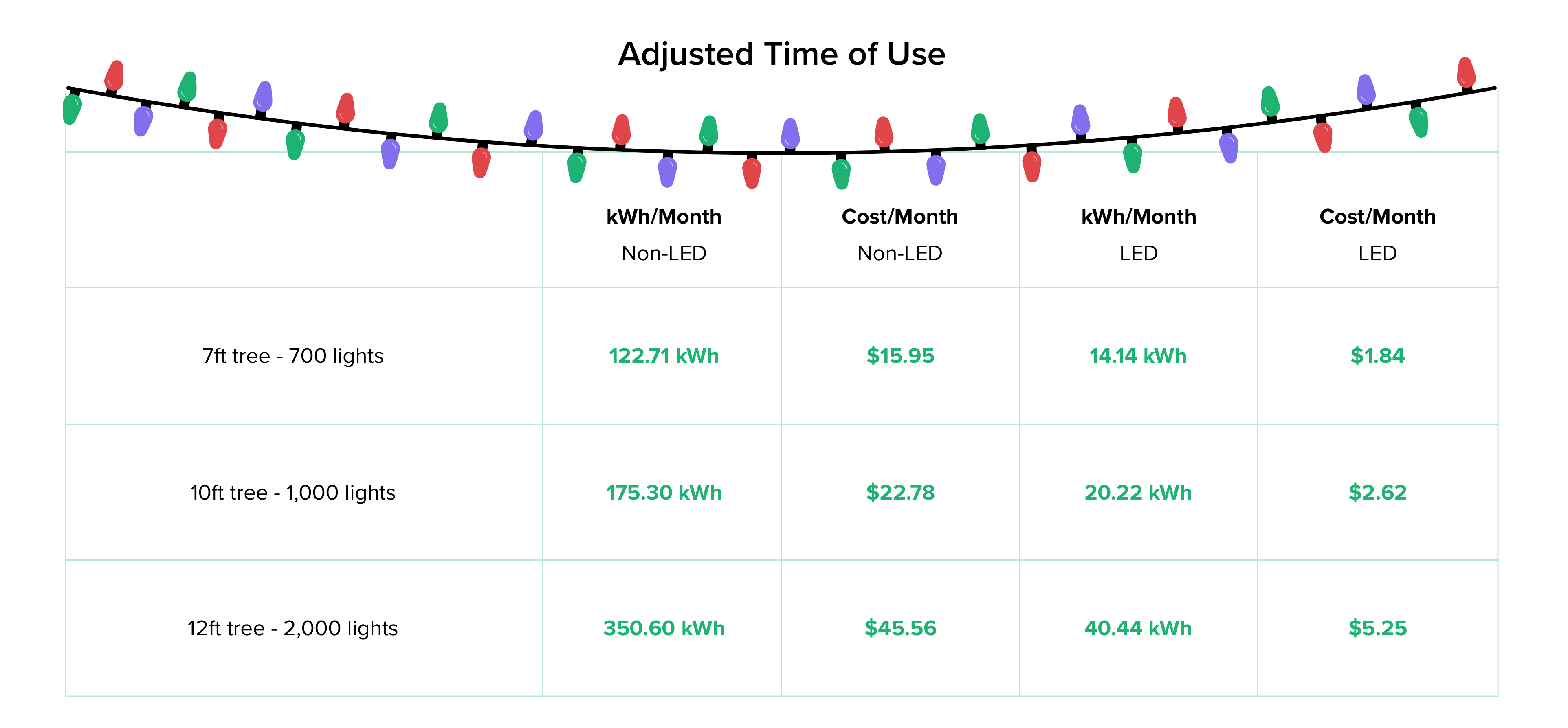 Mythbuster, Cost of Christmas lights, energy efficiency, home energy management